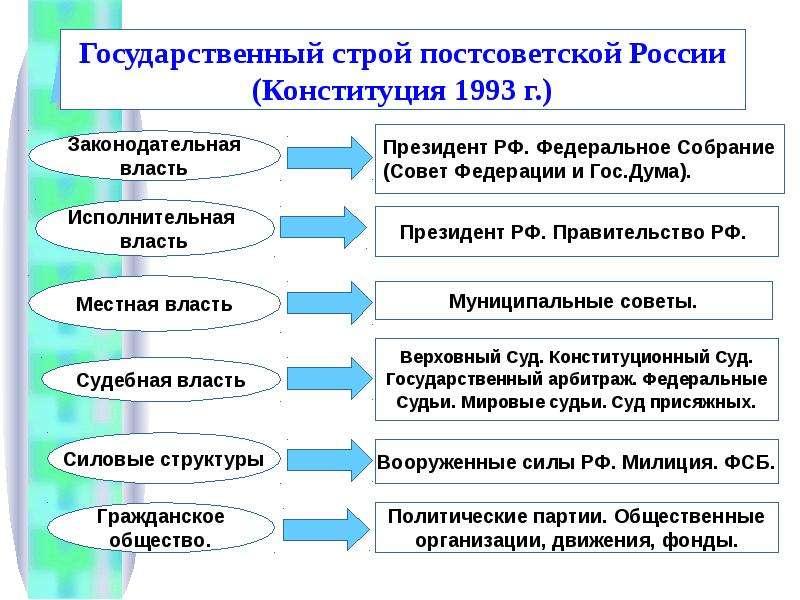 создается преимущественно какие годы входят в постсоветский период термобелье надевают детям