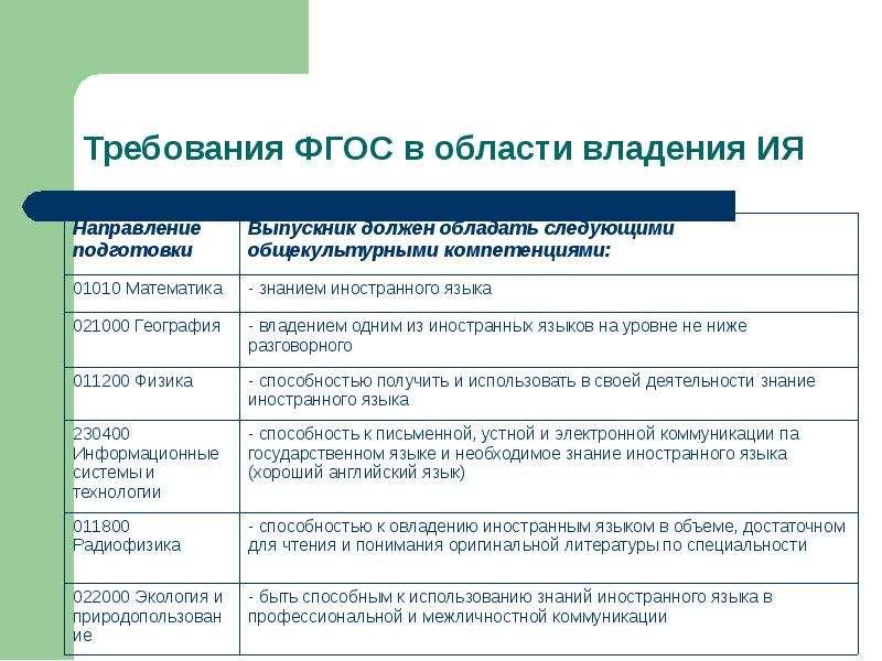Требования ФГОС в области владения ИЯ