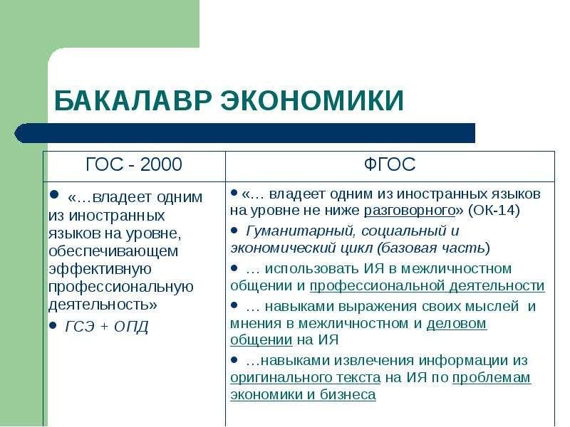 БАКАЛАВР ЭКОНОМИКИ