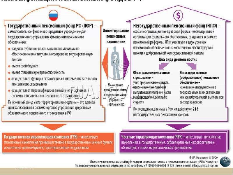 Пенсионный фонд РФ, рис. 7