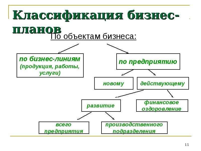 44. Типология Бизнес-планов Шпаргалка