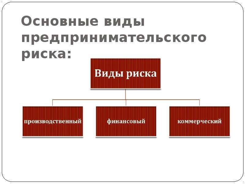 Презентация Предпринимательский риск и способы его измерения  Описание слайда Основные виды предпринимательского риска