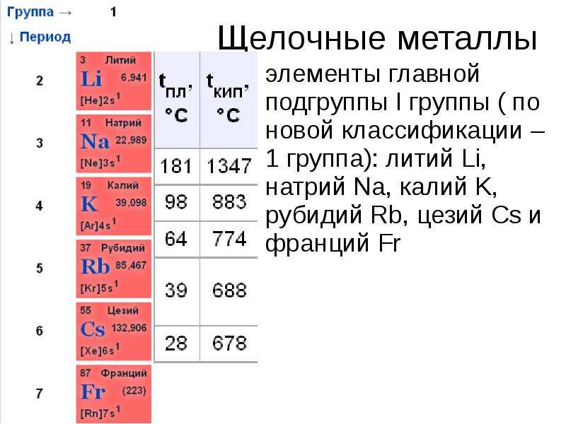 Щелочные металлы простые вещества литий натрий