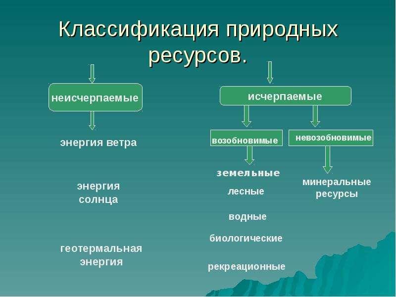 Презентация география мировых природных ресурсов 10 класс