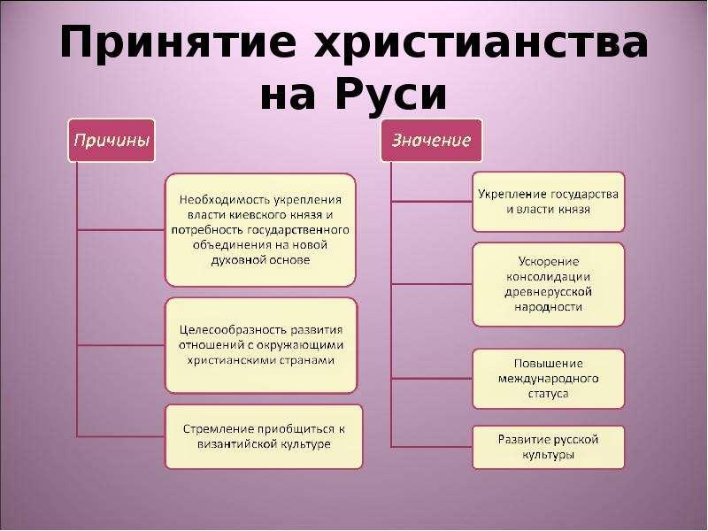 сплести в чем историческое значение принятия христианства на руси прочитали
