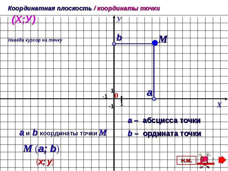 координатной плоскости фотографии