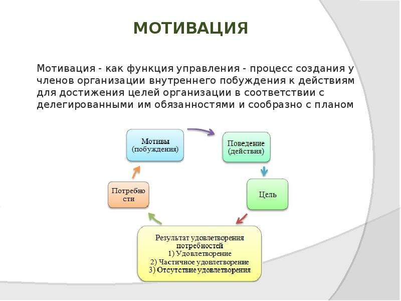 Глава 6. Управление поведением работника в организации ...