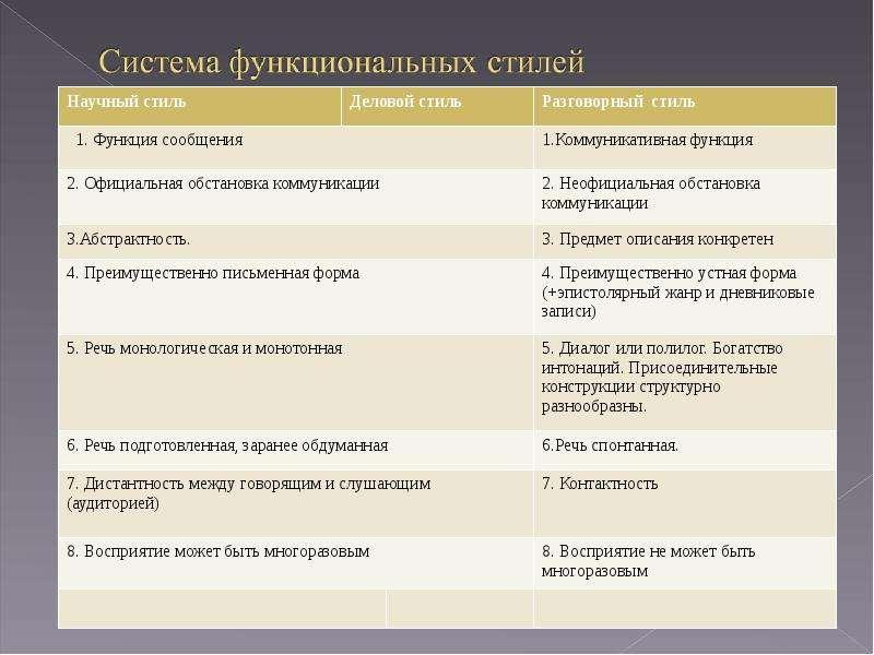 Функциональные стили русского литературного языка, слайд 5
