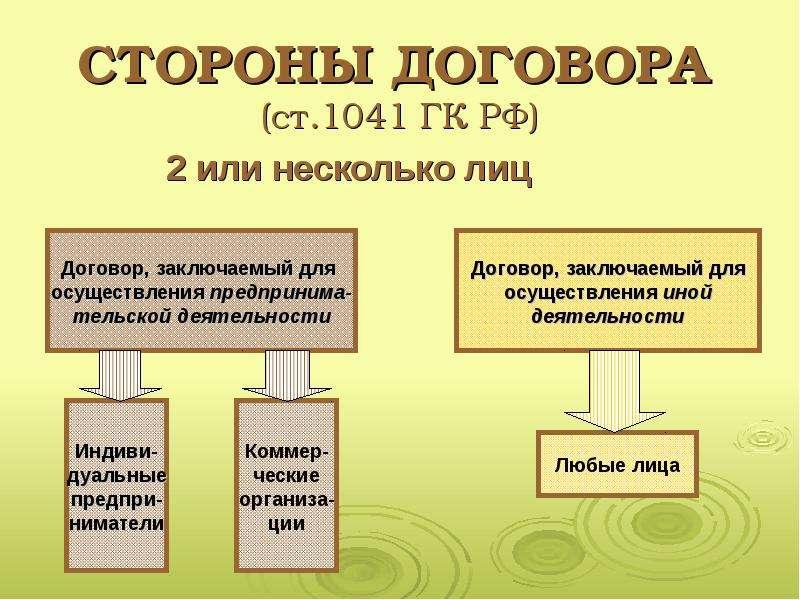 Брагинский и Витрянский Договорное Право книга 1
