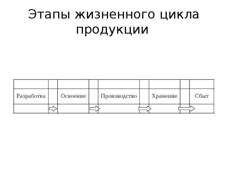Стадии жизненного цикла продукции сбеобанка