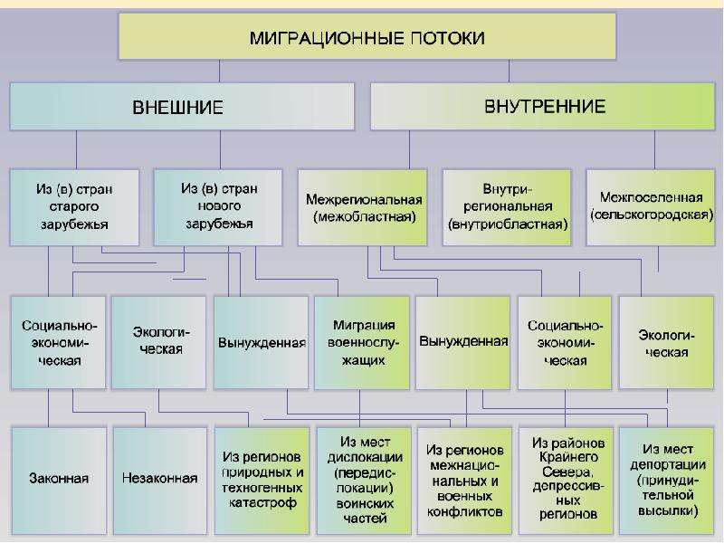 Миграция населения Республики Коми, слайд 11
