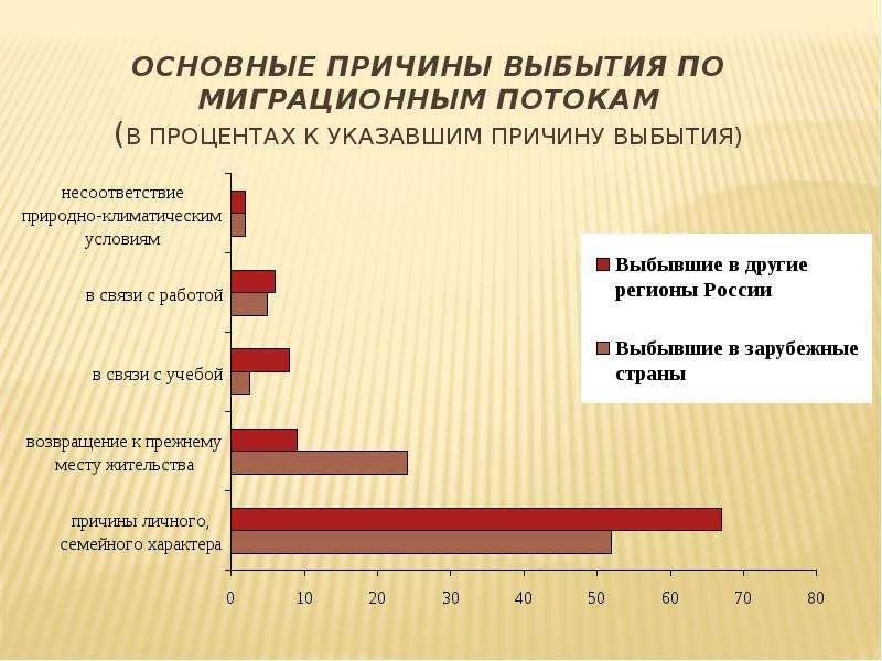 Основные причины выбытия по миграционным потокам (В процентах к указавшим причину выбытия)