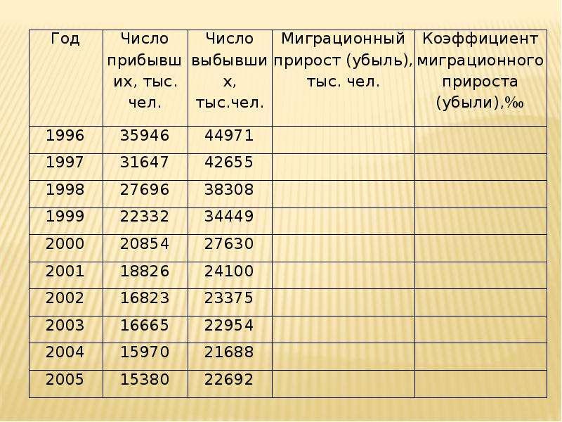 Миграция населения Республики Коми, слайд 20