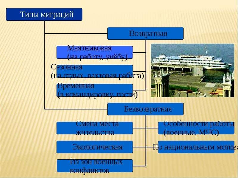 Миграция населения Республики Коми, слайд 9