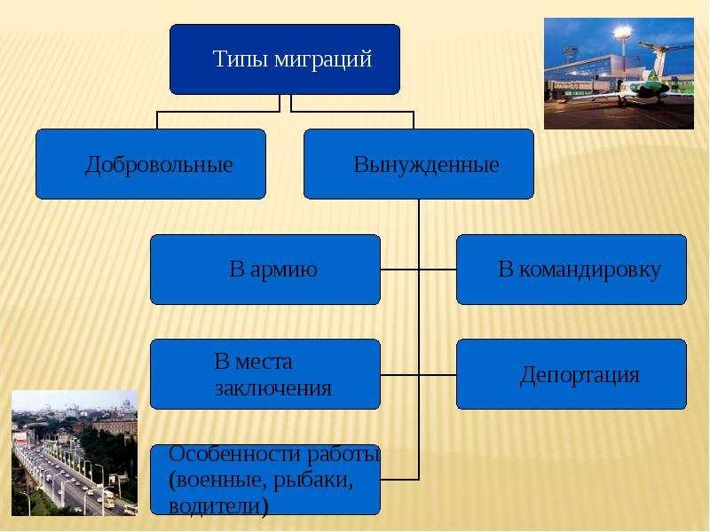 Миграция населения Республики Коми, слайд 10