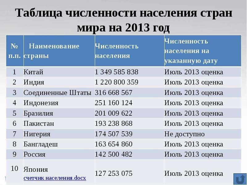 Оригинал взят у avramenko_konst в таблица по ввп разных стран оригинал взят у escapistus в таблица по ввп разных стран