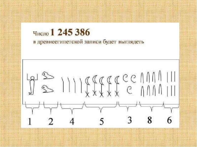 Цифры в древнем египте картинки