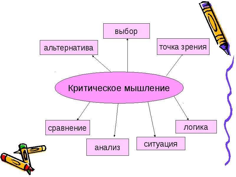 ТЕХНОЛОГИЯ КРИТИЧЕСКОГО МЫШЛЕНИЯ, слайд 6