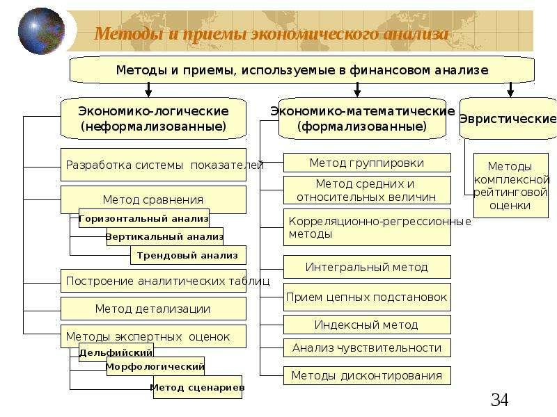 13 неформальные эвристические методы решение ряда