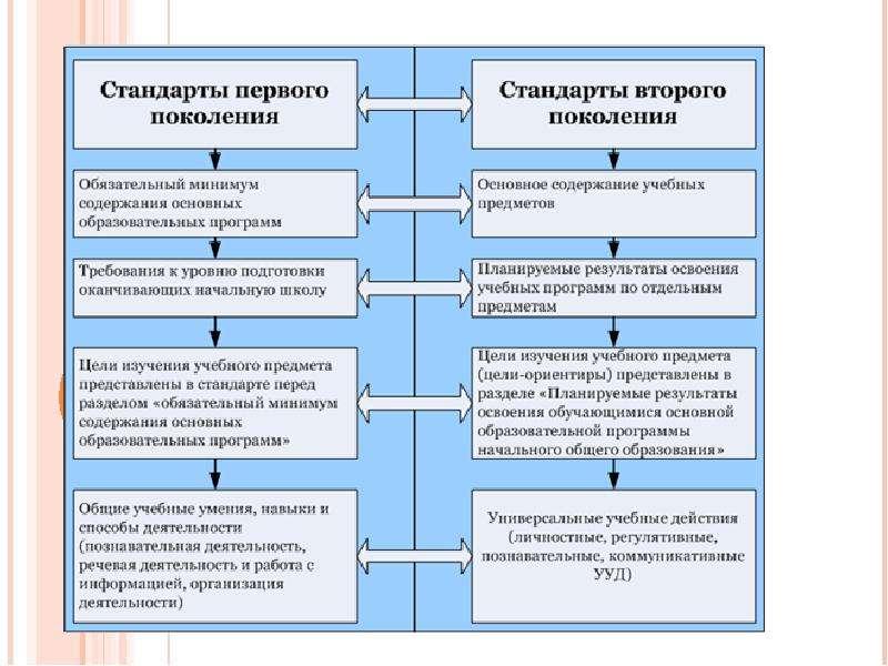 На тему ЧЕМ ОТЛИЧАЮТСЯ СТАНДАРТЫ ПЕРВОГО И ВТОРОГО ПОКОЛЕНИЯ, слайд 4