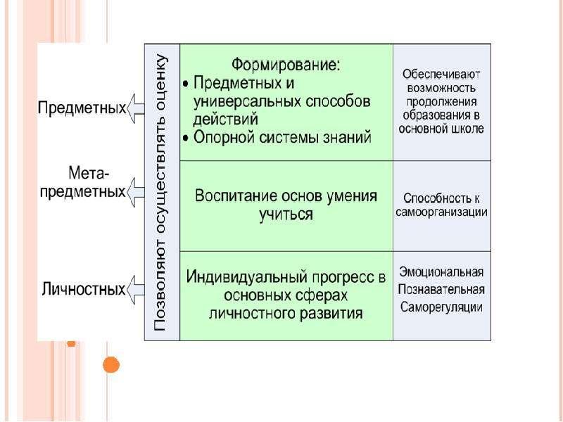 На тему ЧЕМ ОТЛИЧАЮТСЯ СТАНДАРТЫ ПЕРВОГО И ВТОРОГО ПОКОЛЕНИЯ, слайд 6