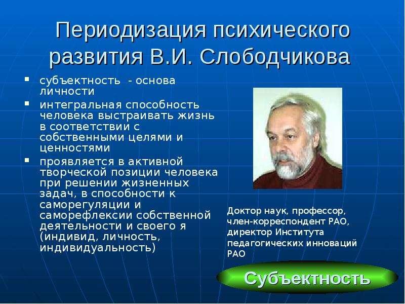 Слободчиков Психология Человека
