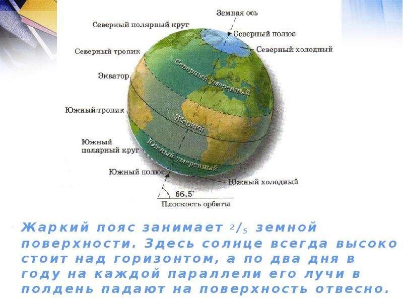 Жаркий пояс занимает 2/5 земной поверхности. Здесь солнце всегда высоко стоит над горизонтом, а по д