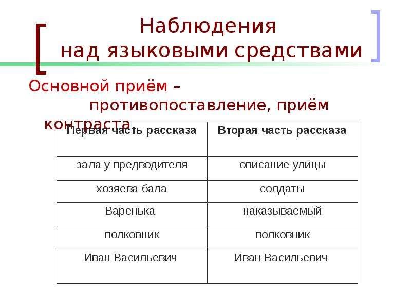 Наблюдения над языковыми средствами