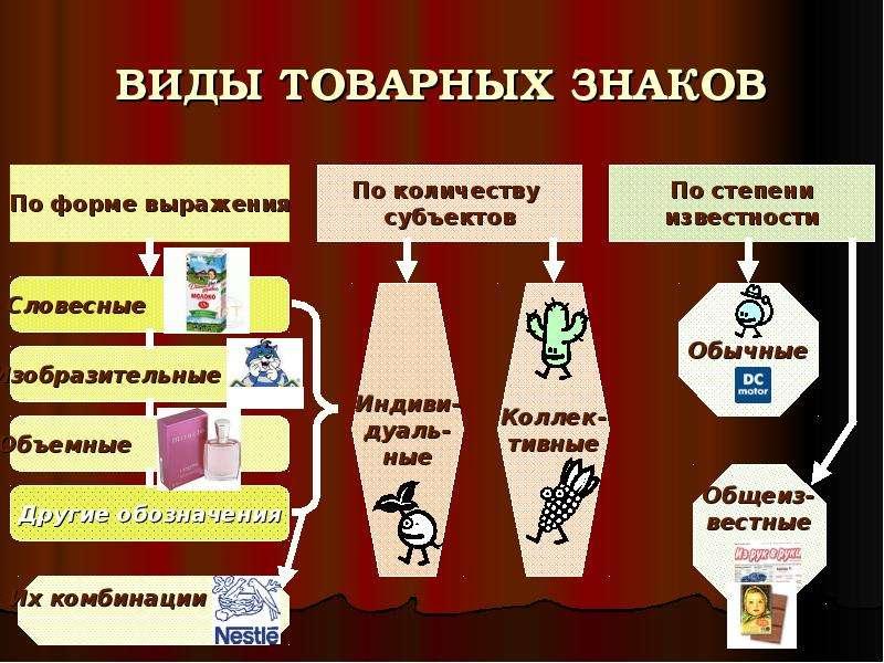 Шпаргалки товаров, и услуг. средства индивидуализации работ