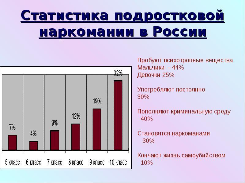 Статистика подростковой наркомании в России
