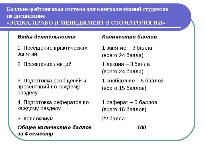 Этика, право и менеджмент в стоматологии, слайд 27