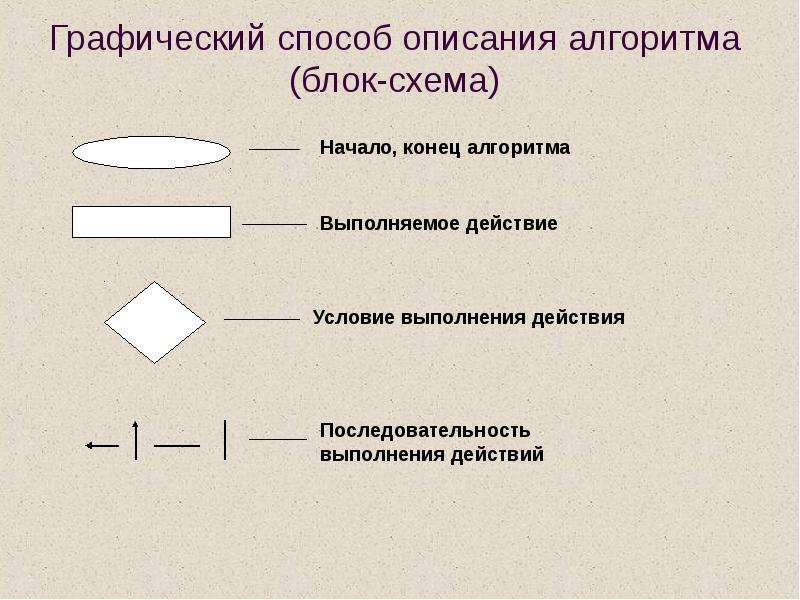 Алгоритм свойства алгоритма способы записи алгоритмов блок схемы