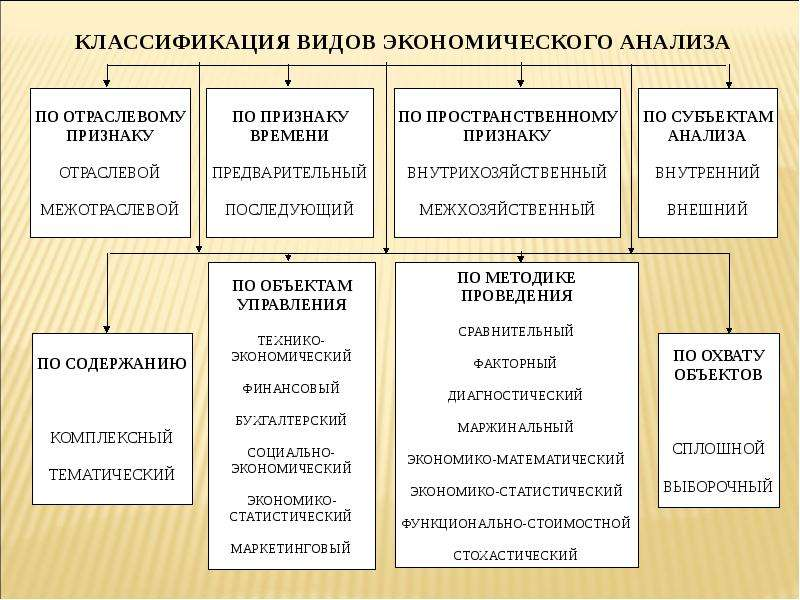 Систем классификация методов управления шпаргалка исследования