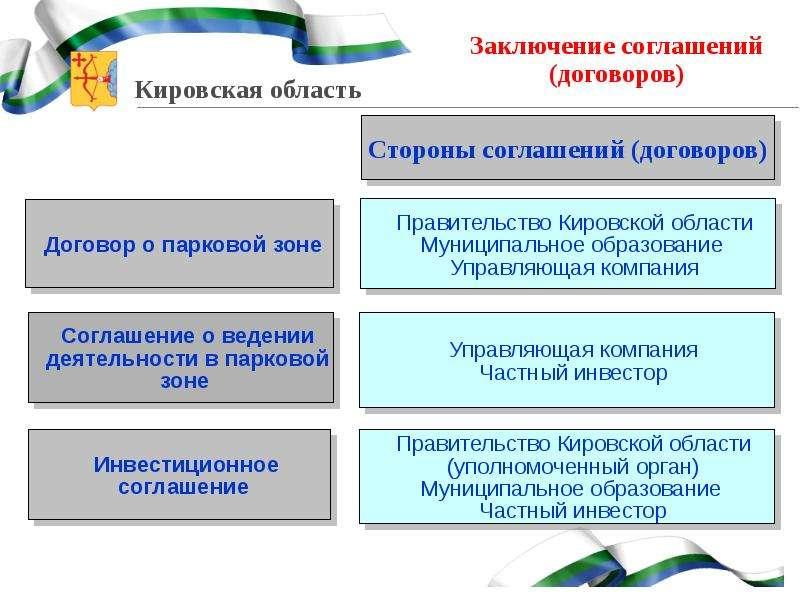 Заключение соглашений (договоров)