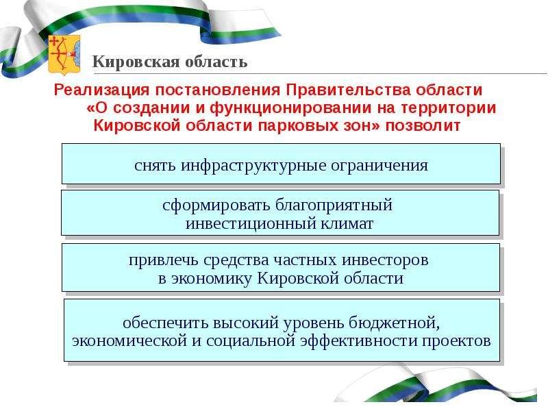 О создании и функционировании на территории Кировской области парковых зон, слайд 12