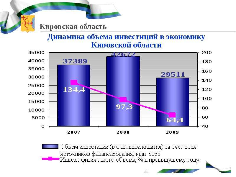 О создании и функционировании на территории Кировской области парковых зон, слайд 3