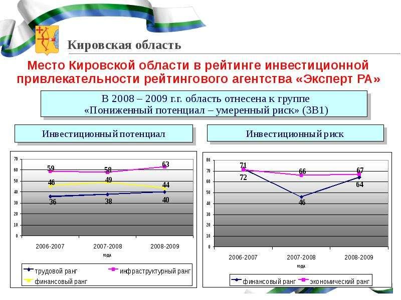 Место Кировской области в рейтинге инвестиционной привлекательности рейтингового агентства «Эксперт