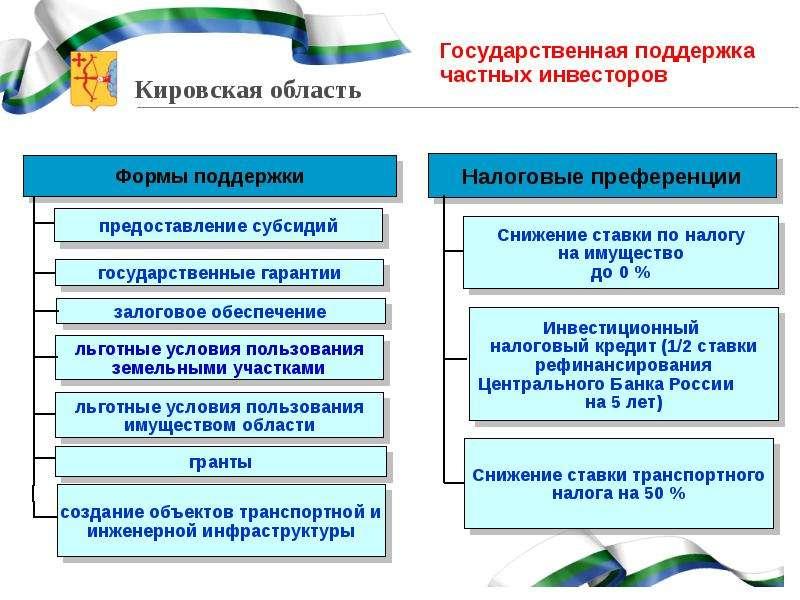 О создании и функционировании на территории Кировской области парковых зон, слайд 10