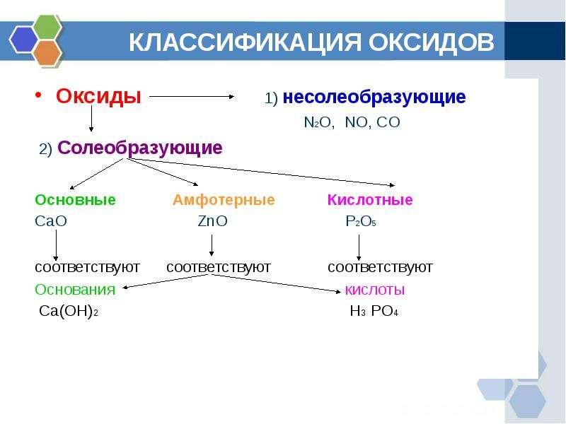 КЛАССИФИКАЦИЯ ОКСИДОВ Оксиды 1) несолеобразующие N2O, NO, CO 2) Солеобразующие Основные Амфотерные К