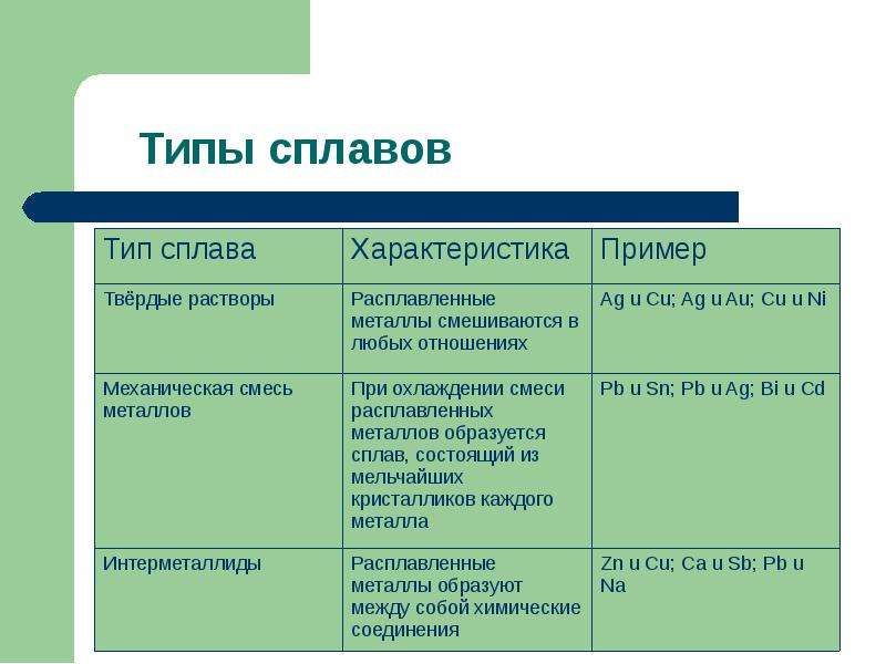 Презентация по сплавам химия