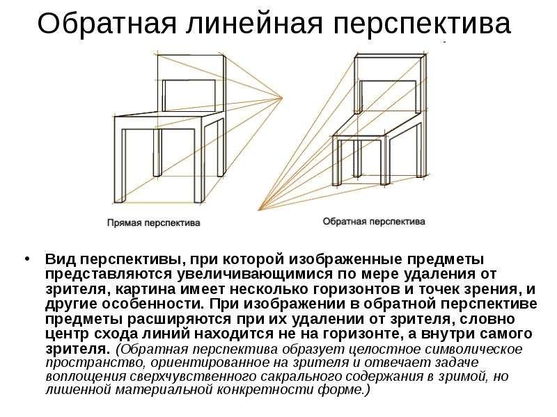 Обратная линейная перспектива Вид перспективы, при которой изображенные предметы представляются увел