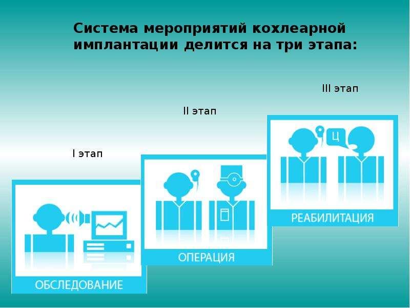 Педагогическая реабилитация детей после кохлеарной имплантации, слайд 6