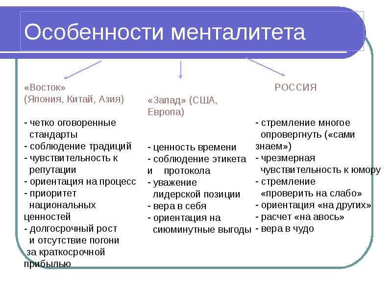 условия российский менталитет и его особенности среднего звена тоже