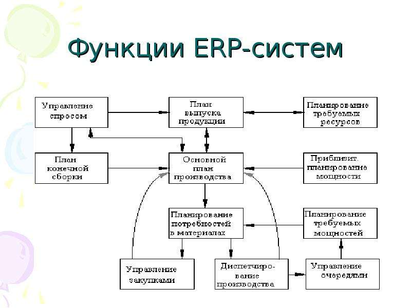 enterprise resource planning system Enterprise resource planning - erp enterprise resource planning, also known as erp, is a management tool to integrate all departments and functions across a company onto a single computer system that meets company needs.