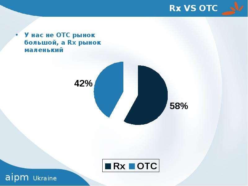Rx VS OTC У нас не ОТС рынок большой, а Rx рынок маленький