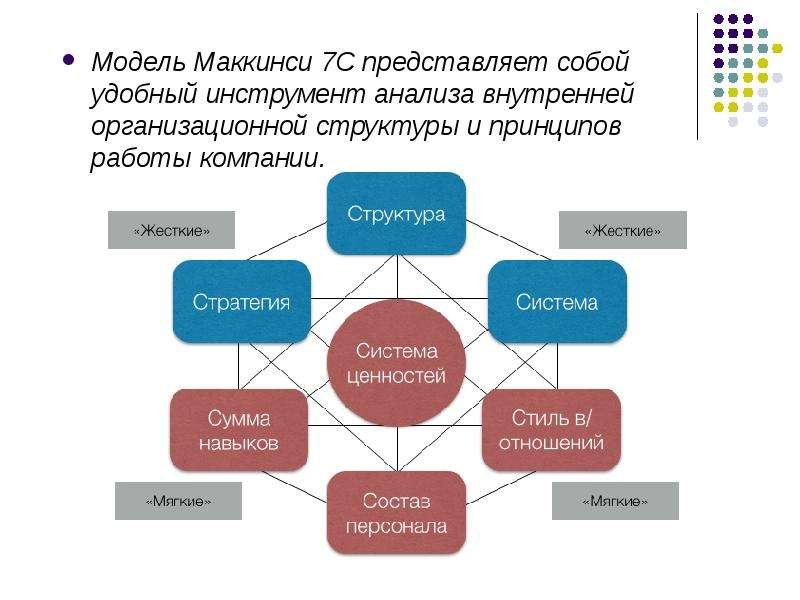 critically evaluate mckinsey s 7s model Mckinsey 7s model is a tool that analyzes firm's organizational design by looking at 7 key internal elements: strategy, structure, systems, shared values, style, staff and skills, in order to identify if they are effectively aligned and allow organization to.