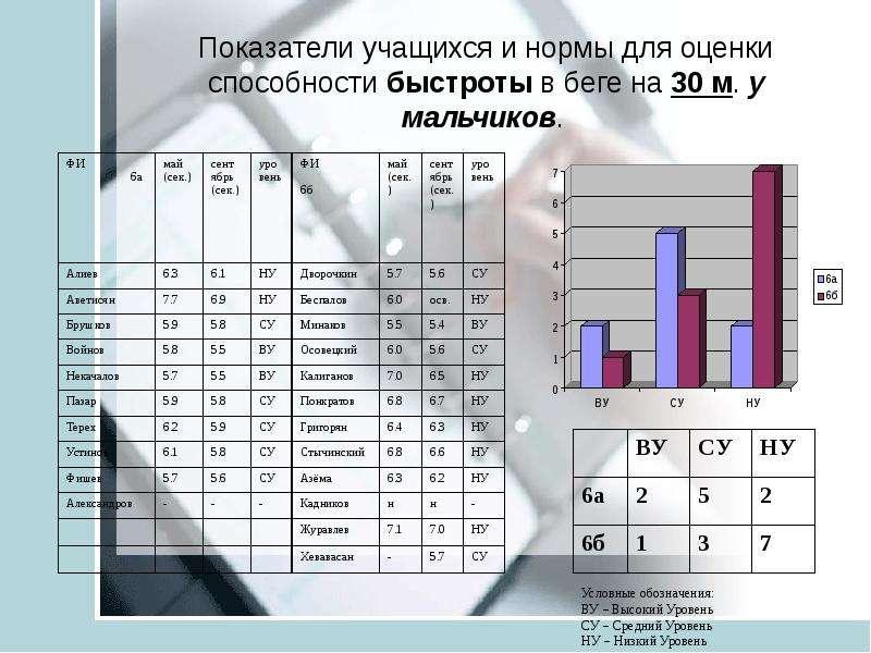 Показатели учащихся и нормы для оценки способности быстроты в беге на 30 м. у мальчиков.