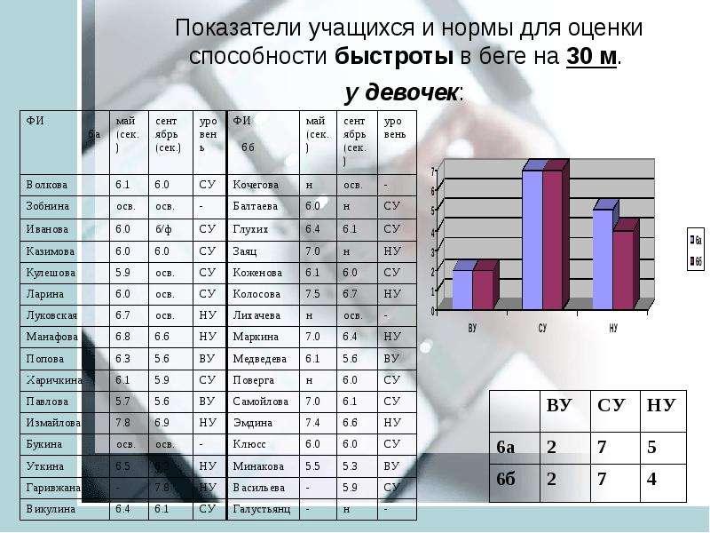 Анализ педагогических результатов на основе мониторинга учащихся средней школы ТИНУС ВАЛЕНТИНА МИХАЙЛОВНА учитель физической, слайд 14