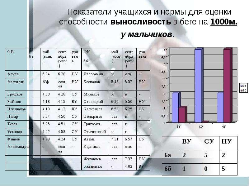 Анализ педагогических результатов на основе мониторинга учащихся средней школы ТИНУС ВАЛЕНТИНА МИХАЙЛОВНА учитель физической, слайд 15