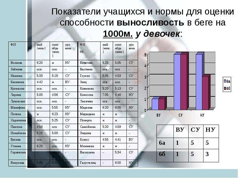 Анализ педагогических результатов на основе мониторинга учащихся средней школы ТИНУС ВАЛЕНТИНА МИХАЙЛОВНА учитель физической, слайд 16